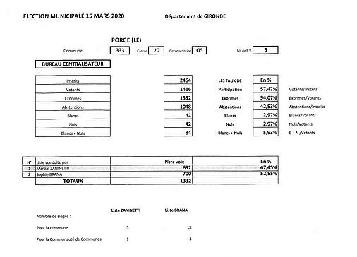 15 03 2020 MAIRIE LE PORGE RESULTATS ELECTIONS MUNICIPALES